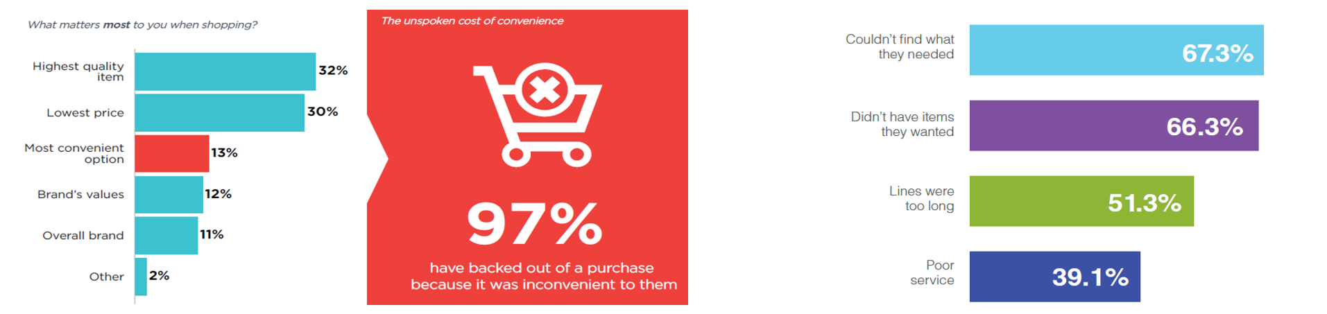 Shopper Insights and Convenience