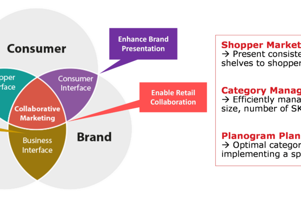Shopper Marketing Merchandising
